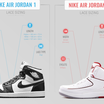 How To Tell Which Laces To Buy For Your Air Jordans