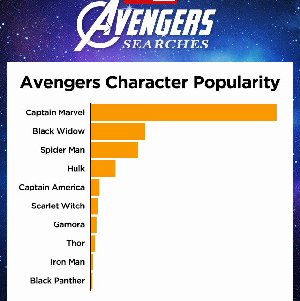 "Pornhub Releases List Of The Most Popular ""Avengers: Endgame"" Searches"
